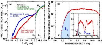 total si e evaluation of energy distribution of filled defects of si oxide thin