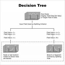 Decision Tree Excel Template 7 Decision Tree Templates In Powerpoint Word Excel Pdf Templates
