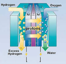 hydrogen fuel cells water powered cars hho gas engines