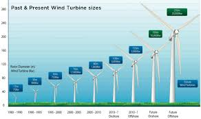how wind energy works union of concerned scientists