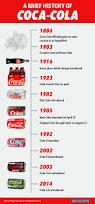 ko stock quote yahoo new coke the 30th anniversary of coca cola u0027s biggest mistake