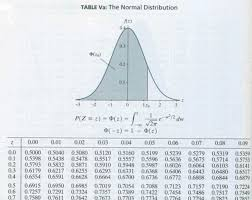 Normal Distribution Table Finding Normal Probabilities Stat 414 415