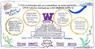 strategic planning background uw tacoma