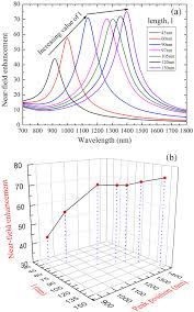 osa near field optical resonance and enhancement of a plasmonic