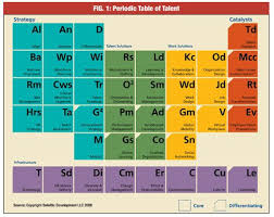 Periodic Table Of Mixology Periodic Table Of Snack Food Part Of Series Foodart Nutrition