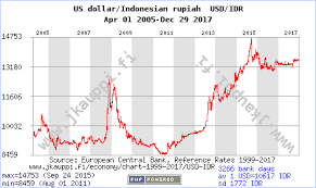 Usd To Idr Currency Chart Us Dollar Rupiah Usd Idr Apr 01 2005