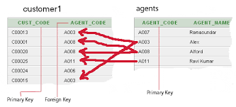 find all foreign keys referencing a table sql server sql foreign key w3resource