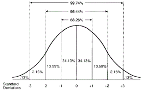 Bell Curve Excel Template Wood Tier Variance A Statistical Consideration
