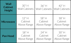 Standard Kitchen Cabinet Size Guide Base Wall Tall Cabinet Sizes - Kitchen cabinet dimensions standard