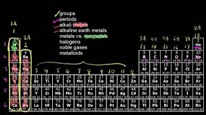 the development of the modern periodic table the periodic table classification of elements chemistry khan