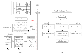 energies free full text a high precision control for a zvt pwm