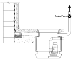 Basement Tanking Methods - radon mitigation in basements