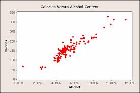Calories In Light Beer Calories Of Beer Light Beer Myth