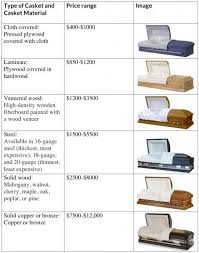 caskets prices all you need to about caskets everplans