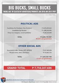 5 7 billion candidates u0027 pre campaign ads p6 7 billion worth news gma news