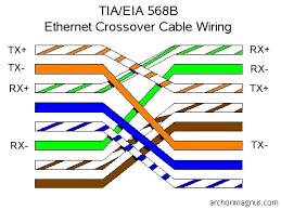ethernet crossover cable wiring diagram gooddy org