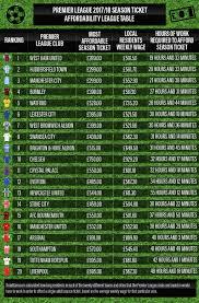 Premier Leage Table Premier League 2017 18 Season Ticket Affordability League Table