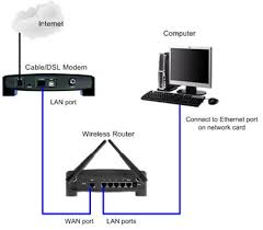 how to setup and configure your wireless router with ip wireless setup connecting wireless router