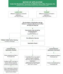 Queen S Bench Division Flowcharts