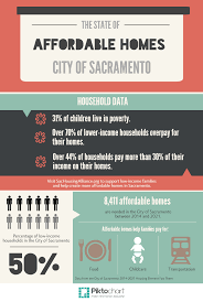 affordable housing advocacy sacramento housing