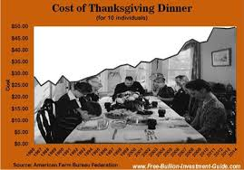 the cost of thanksgiving dinner 1986 2014 price inflation