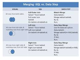how to join tables in sql a tip for comparing proc sql join with sas data step merge