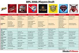 bpl 2017 schedule time table bpl 2017 all teams player list final player by choice squad