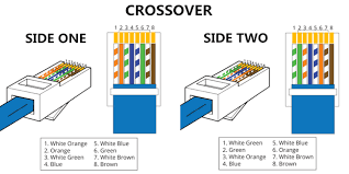 difference between straight through and crossover cable cheer