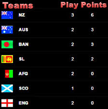Cricket World Cup Table Icc Cricket World Cup 2015 Qualifiers Points Table India Vs