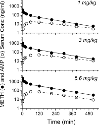 gestation time dependent pharmacokinetics of intravenous
