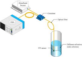 air cavity based fabry u2013perot interferometer sensor fabricated