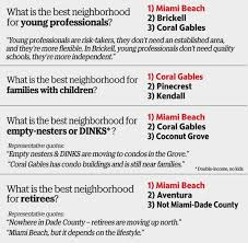 Family Dollar Miami Gardens 2017 Miami Real Estate Study Reveals Surprising Trends About The
