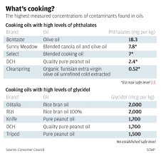 type of kitchen knives 46 samples of cooking oil on sale in hong kong contained cancer