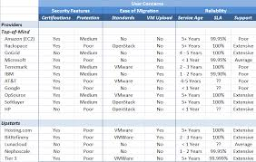 side by side comparisons of iaas service providers techrepublic