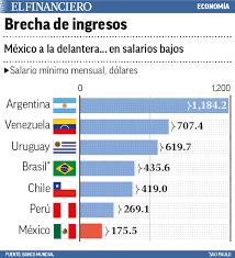 cuanto es salario minimo en mexico2016 en méxico más del 54 de la población es pobre noticias taringa
