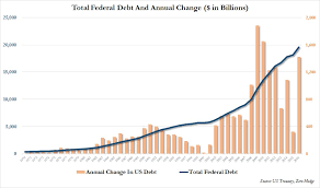 Fiscal Year 2014 National Debt Us Ends Fiscal 2016 With 1 4 Trillion Debt Increase Third