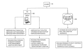 patent us20040176887 aircraft condition analysis and management