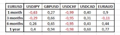 forex pairs correlation table forex correlation table png