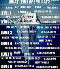 Conspiracy Theorist Meme - the conspiracy theory chart conspiracy theories know your meme