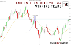 what does pattern mean candlestick patterns with a moving average