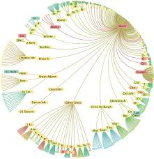 Map Of Unf The Book Of Trees Visualizing Branches Of Knowledge Manuel Lima