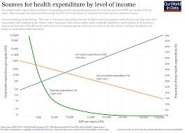 can universal healthcare coverage be realistically achieved through private expenditure