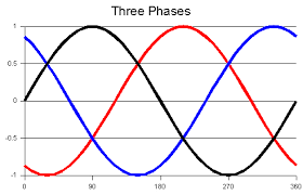 three phase electrical power