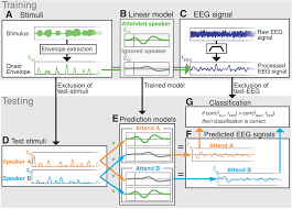 single channel in ear eeg detects the focus of auditory attention