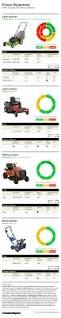 best 25 consumer reports magazine ideas on pinterest report should you repair or replace that product consumer reports
