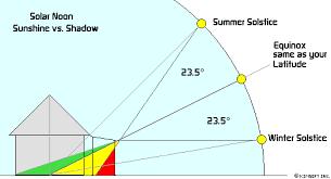 solar panel diagrams