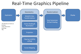 cg science for artists part 2 the real time rendering pipeline