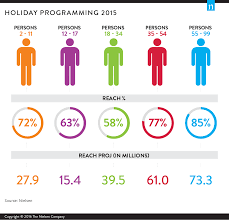 just how many viewers does seasonal programming reach the holidays