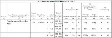 hazardous materials classification table determining authorized packaging for the transportation of a