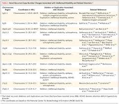 11 5 Linkage And Gene Maps Answers Genomics Intellectual Disability And Autism Nejm